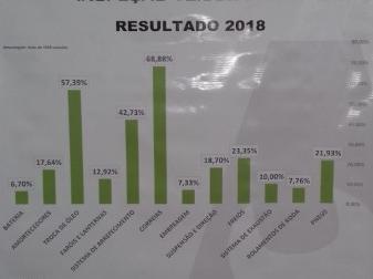 Resultados da IVG 2018 organizada pelo NEA - Núcleo Estadual de Auto Mecânicas em parceria com os núcleos locais